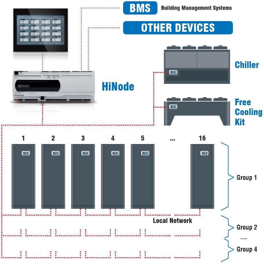 HiRef HiNode control unit