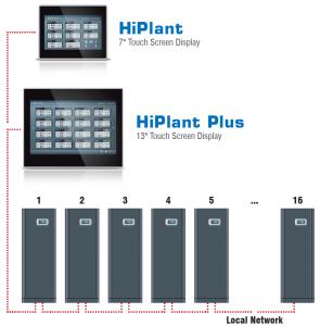 HiPlant-1