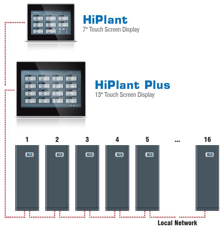 HiRef HiPlant control unit